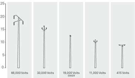 power-poles